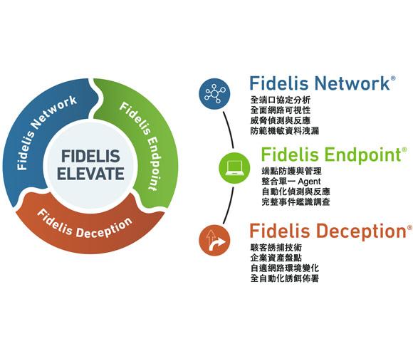 """img src=""""Fidelis-elevate-1.jpg"""" alt=""""Fidelis Elevate"""""""